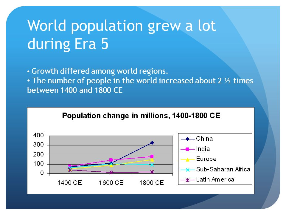 World population grew a lot during Era 5 Growth differed among world regions. The number of people in the world increased about 2 ½ times between 1400