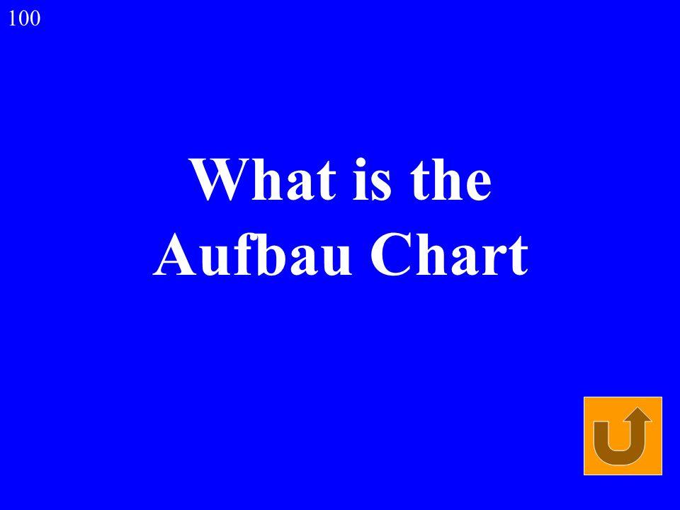What is the Aufbau Chart 100