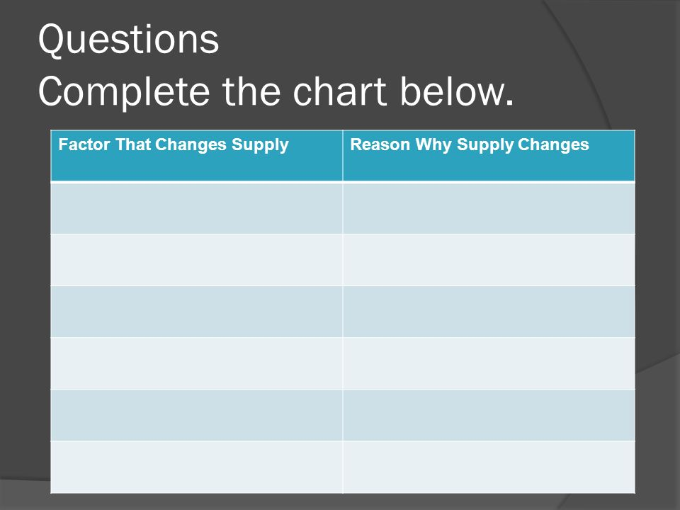 Questions Complete the chart below. Factor That Changes SupplyReason Why Supply Changes