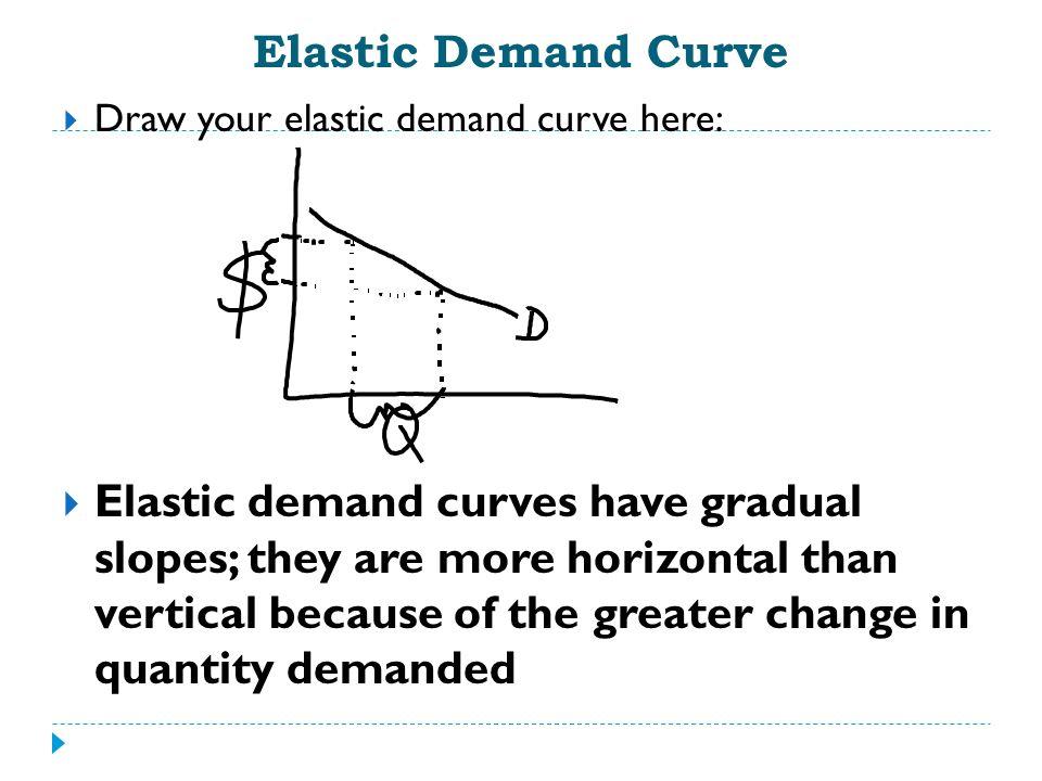 What Determines Elasticity .3.