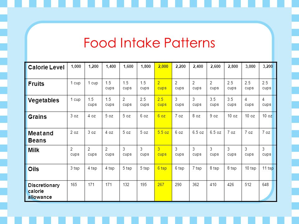 Food Intake Patterns Calorie Level 1,0001,2001,4001,6001,8002,0002,2002,4002,6002,8003,0003,200 Fruits 1 cup 1.5 cups 2 cups 2.5 cups Vegetables 1 cup1.5 cups 2 cups 2.5 cups 3 cups 3.5 cups 4 cups Grains 3 oz4 oz5 oz 6 oz 7 oz8 oz9 oz10 oz Meat and Beans 2 oz3 oz4 oz5 oz 5.5 oz6 oz6.5 oz 7 oz Milk 2 cups 3 cups Oils 3 tsp4 tsp 5 tsp 6 tsp 7 tsp8 tsp 10 tsp11 tsp Discretionary calorie allowance 165171 132195267290362410426512648