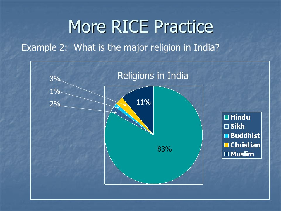 More RICE Practice 83% 11% 3% 1% 2% Example 2: What is the major religion in India? Religions in India