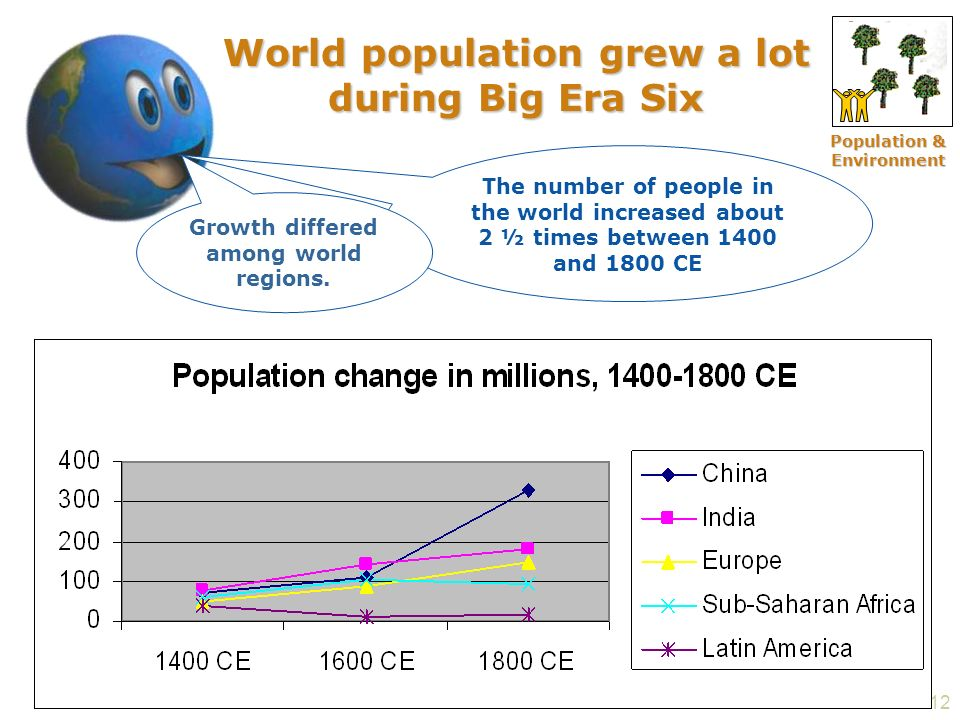 12 World population grew a lot during Big Era Six The number of people in the world increased about 2 ½ times between 1400 and 1800 CE Growth differed