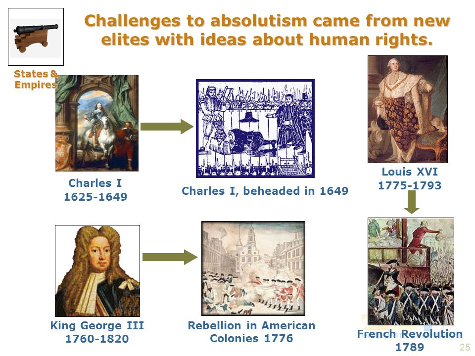 25 Charles I, beheaded in 1649 Charles I 1625-1649 King George III 1760-1820 Rebellion in American Colonies 1776 Challenges to absolutism came from ne