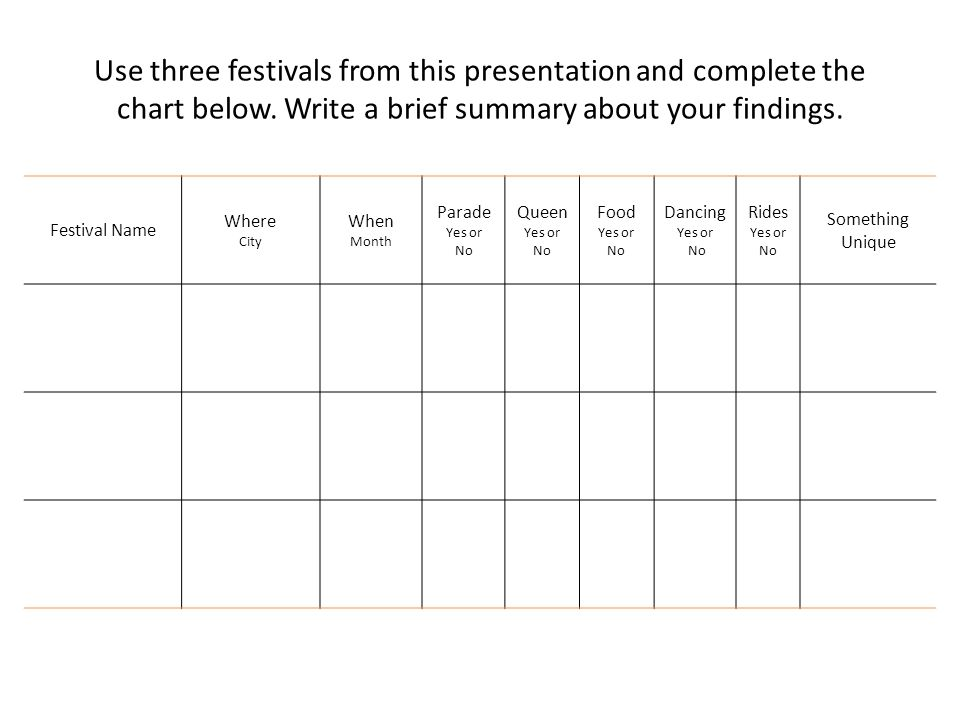Use three festivals from this presentation and complete the chart below. Write a brief summary about your findings. Festival Name Where City When Mont