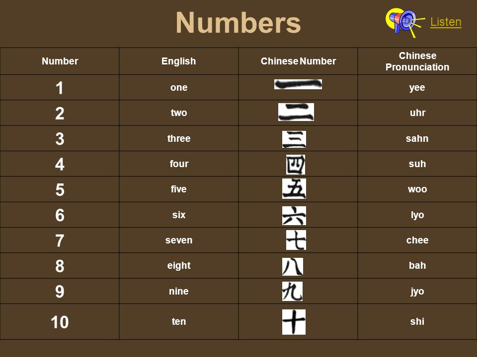 Numbers NumberEnglishChinese Number Chinese Pronunciation 1 one yee 2 two uhr 3 three sahn 4 four suh 5 five woo 6 six lyo 7 seven chee 8 eight bah 9 nine jyo 10 ten shi Listen
