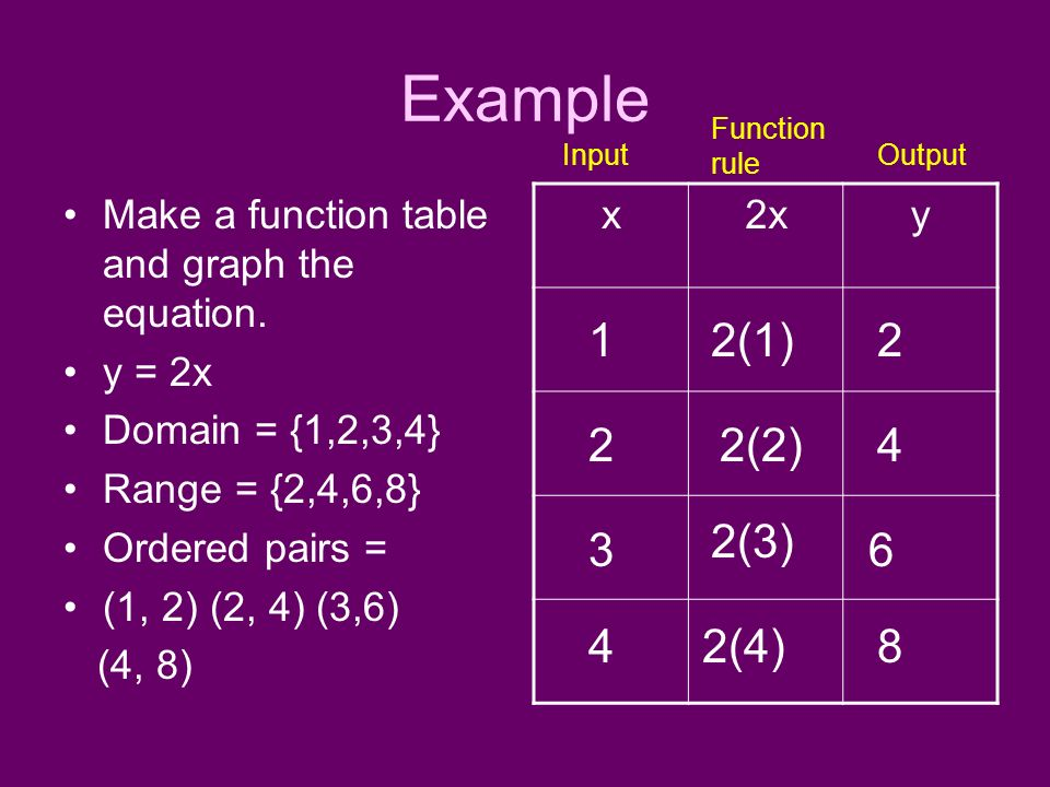 Example Make a function table and graph the equation. y = 2x Domain = {1,2,3,4} Range = {2,4,6,8} Ordered pairs = (1, 2) (2, 4) (3,6) (4, 8) x2xy 1 2