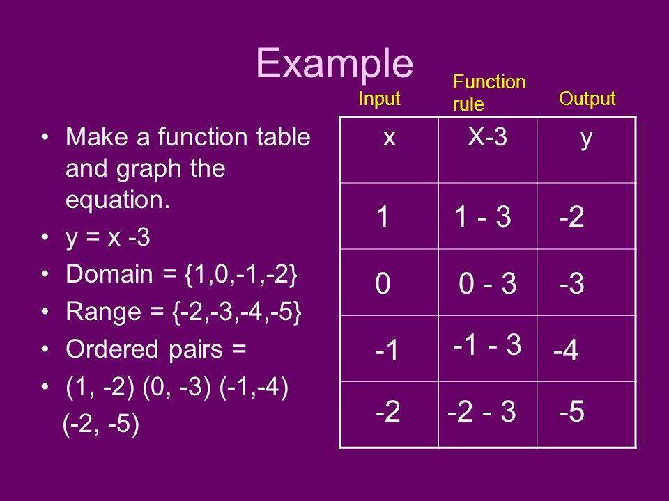 Example Make a function table and graph the equation. y = x -3 Domain = {1,0,-1,-2} Range = {-2,-3,-4,-5} Ordered pairs = (1, -2) (0, -3) (-1,-4) (-2,