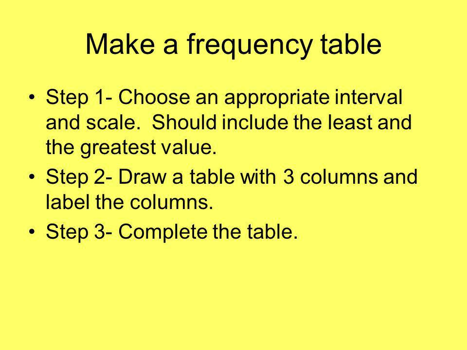 Make a frequency table Step 1- Choose an appropriate interval and scale.