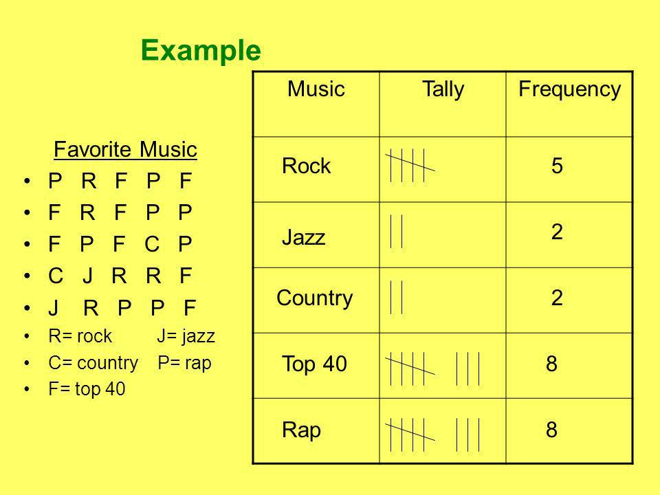 Example Favorite Music P R F P F F R F P P F P F C P C J R R F J R P P F R= rock J= jazz C= country P= rap F= top 40 MusicTallyFrequency Rock Jazz Country Top 40 5 2 2 8 Rap8