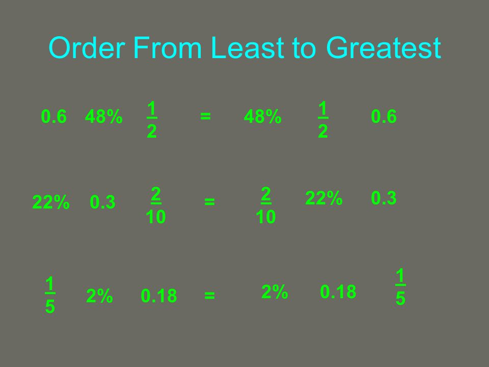Order From Least to Greatest 1212 0.648% 1212 0.648%= 2 10 0.322%= 2 10 0.322% 1515 0.182%= 1515 0.182%