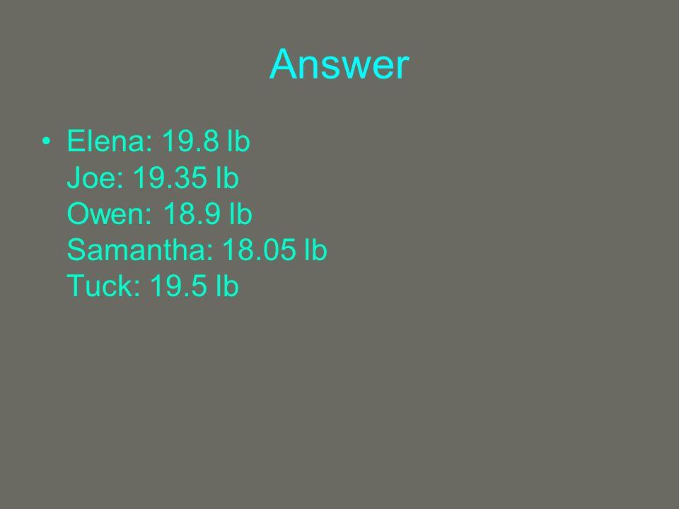 Answer Elena: 19.8 lb Joe: 19.35 lb Owen: 18.9 lb Samantha: 18.05 lb Tuck: 19.5 lb
