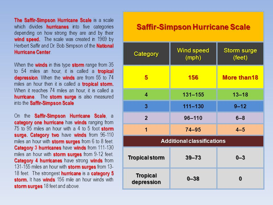 The Saffir-Simpson Hurricane Scale hurricanes wind speed.