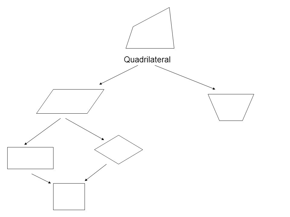 Parallelogram A quadrilateral with opposite sides parallel and opposite sides congruent.