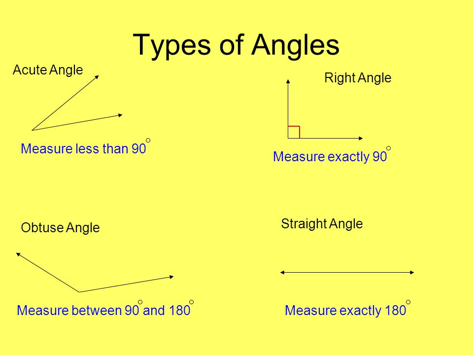 Types of Angles Acute Angle Right Angle Obtuse Angle Straight Angle Measure less than 90 Measure exactly 90 Measure between 90 and 180Measure exactly