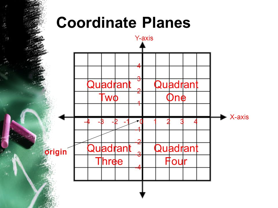4 3 2 1 -2 -3 -4 -4 -3 -2 -1 0 1 2 3 4 An ordered pair is a pair of numbers used to locate a point on the coordinate plane.