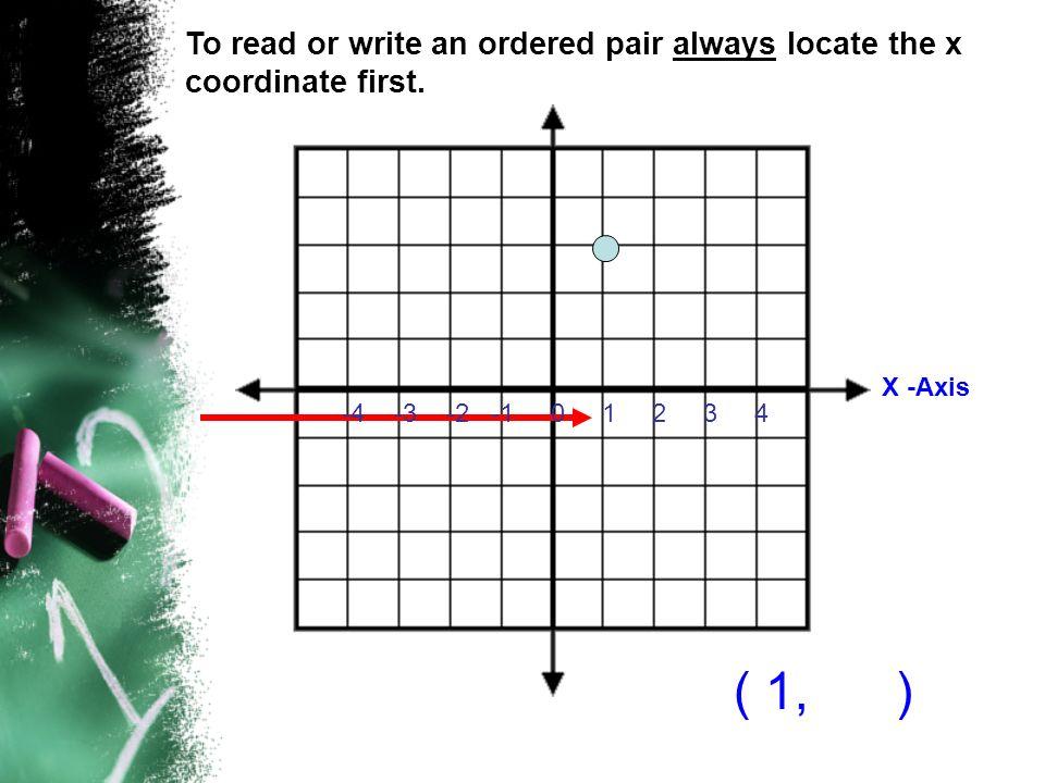4 3 2 1 -2 -3 -4 Y axis Then locate the y coordinate. ( 1, 3 )