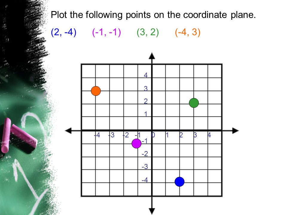 Plot the following points on the coordinate plane. (2, -4) (-1, -1) (3, 2) (-4, 3) -4 -3 -2 -1 0 1 2 3 4 4 3 2 1 -2 -3 -4