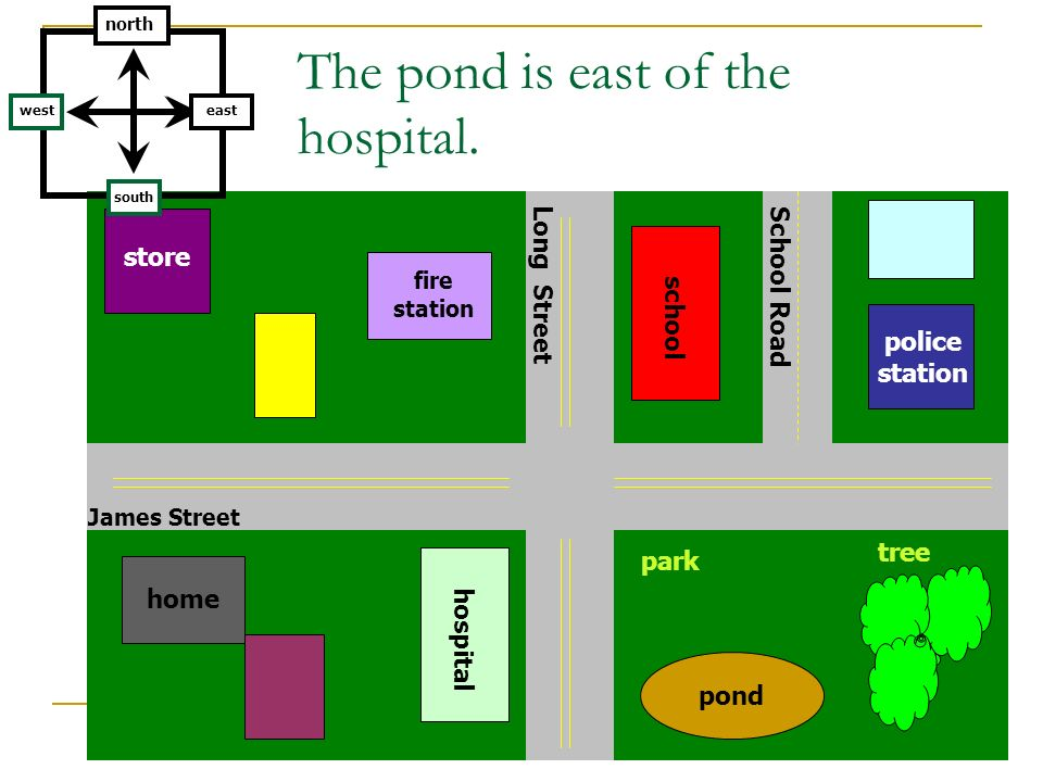 The pond is east of the hospital. tree Long Street James Street pond school hospital park fire station home police station School Road south north eas