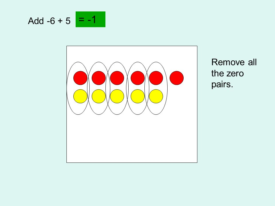 Add -6 + 5 Remove all the zero pairs. = -1