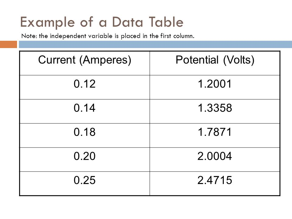 Example of a Data Table Note: the independent variable is placed in the first column.