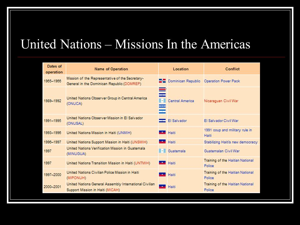 United Nations – Missions In Asia