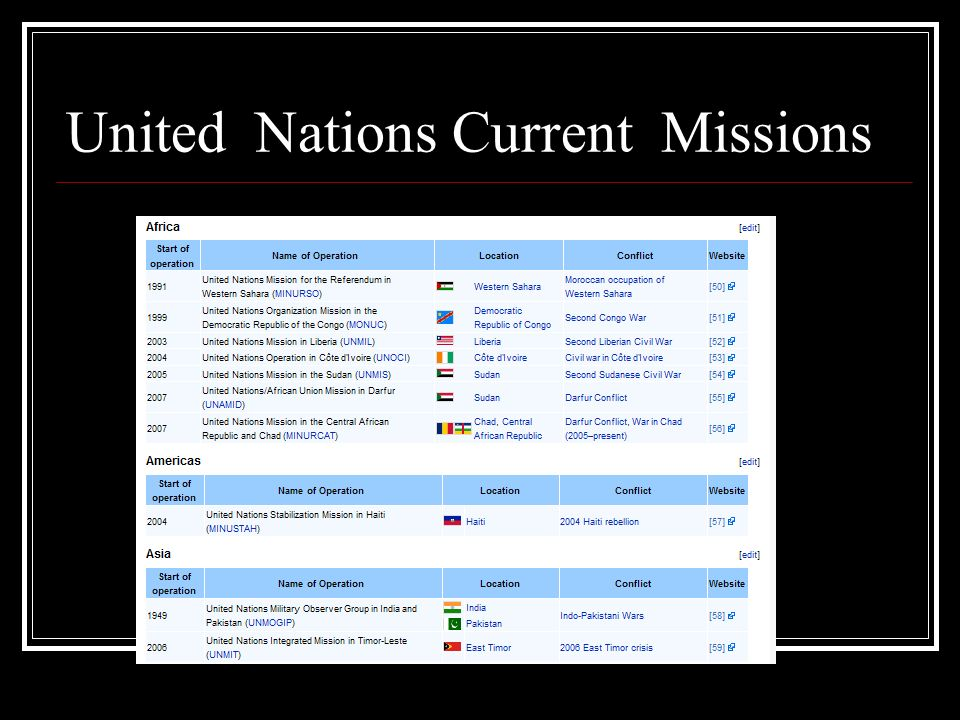 United Nations Current Missions