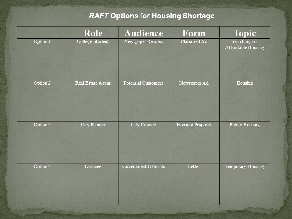 RoleAudienceFormTopic Option 1College StudentNewspaper ReadersClassified AdSearching for Affordable Housing Option 2Real Estate AgentPotential CustomersNewspaper AdHousing Option 3City PlannerCity CouncilHousing ProposalPublic Housing Option 4EvacueeGovernment OfficialsLetterTemporary Housing RAFT Options for Housing Shortage