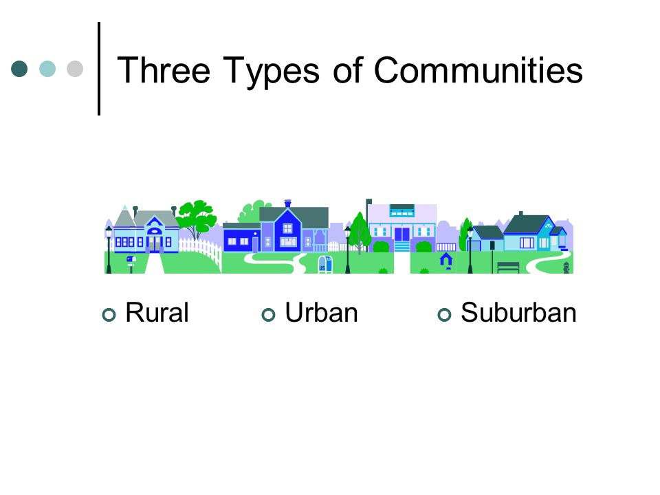 Three Types of Communities Rural Suburban Urban