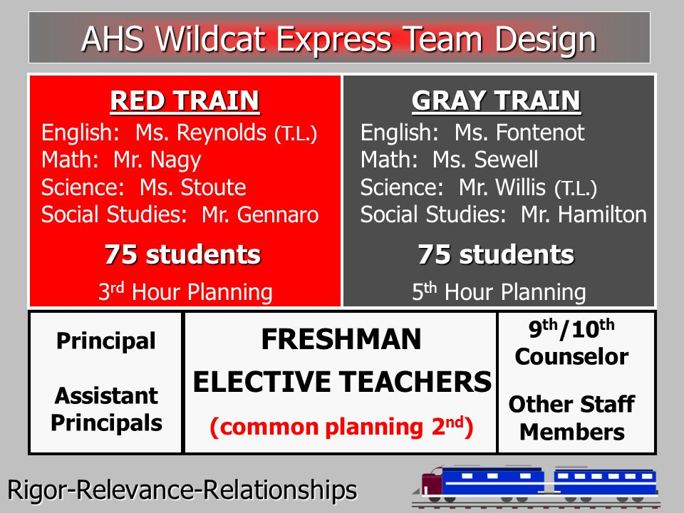 Rigor-Relevance-Relationships RED TRAIN GRAY TRAIN English: Ms.