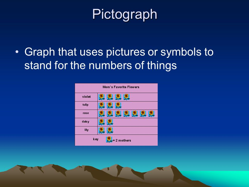 Pictograph Graph that uses pictures or symbols to stand for the numbers of things