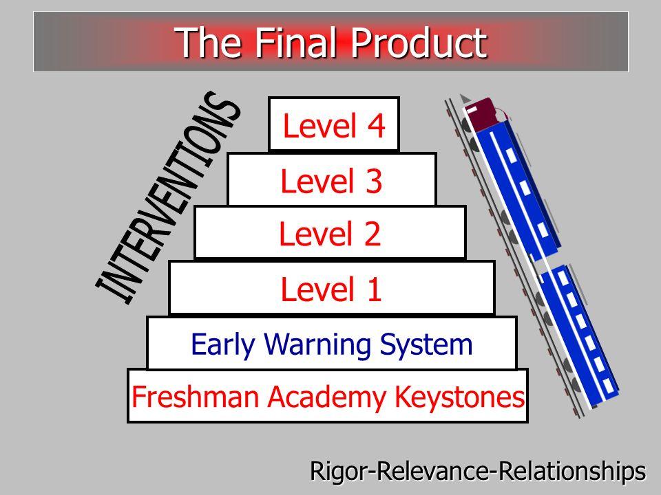 Freshman Academy Keystones Level 3 Level 2 Level 1 Level 4 The Final Product Rigor-Relevance-Relationships Early Warning System