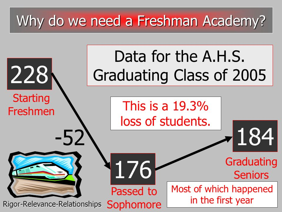 228 -52 184 176 Data for the A.H.S. Graduating Class of 2005 This is a 19.3% loss of students. Why do we need a Freshman Academy? Starting Freshmen Gr