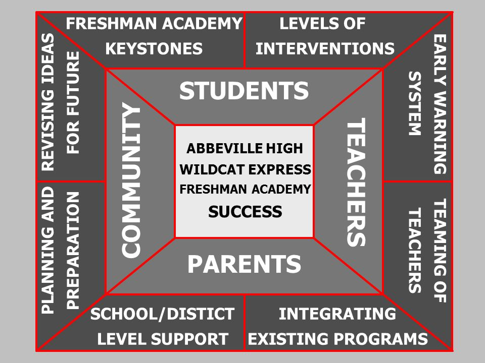 ABBEVILLE HIGH WILDCAT EXPRESS FRESHMAN ACADEMY SUCCESS STUDENTS PARENTS COMMUNITY TEACHERS FRESHMAN ACADEMY KEYSTONES LEVELS OF INTERVENTIONS EARLY W