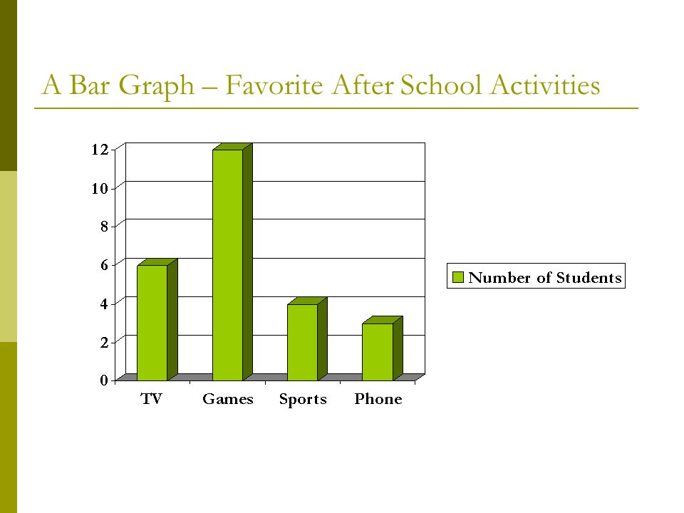 A Bar Graph – Favorite After School Activities