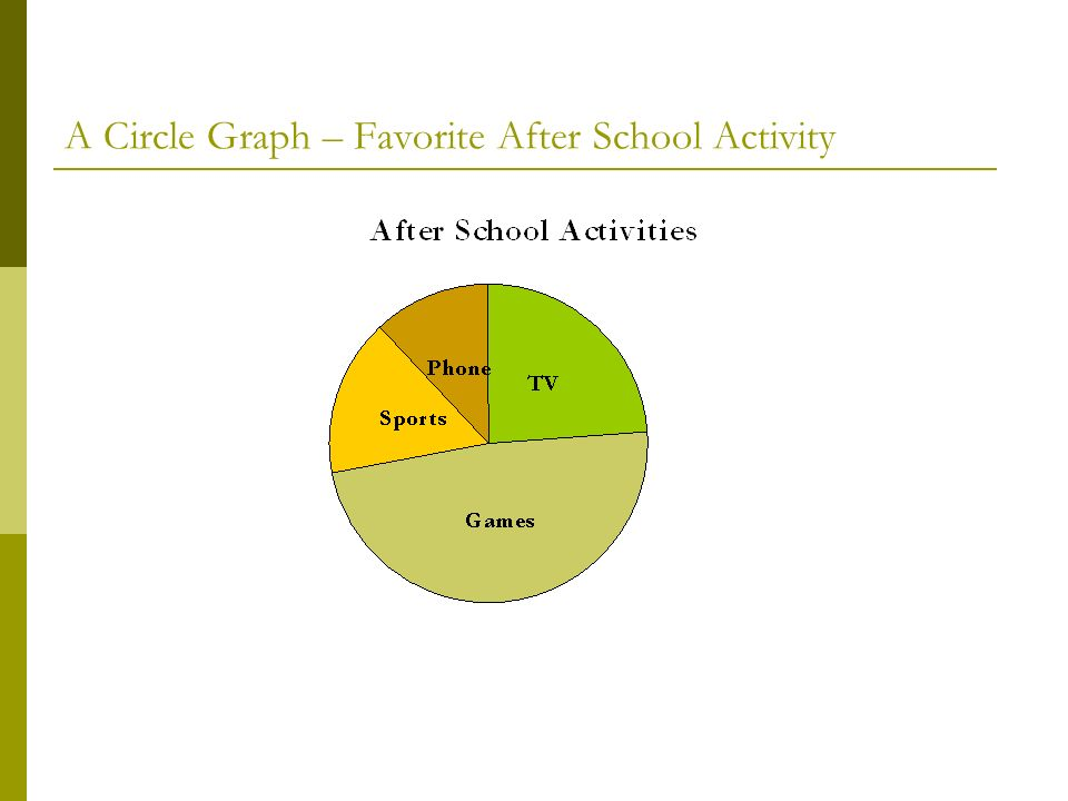 A Circle Graph – Favorite After School Activity