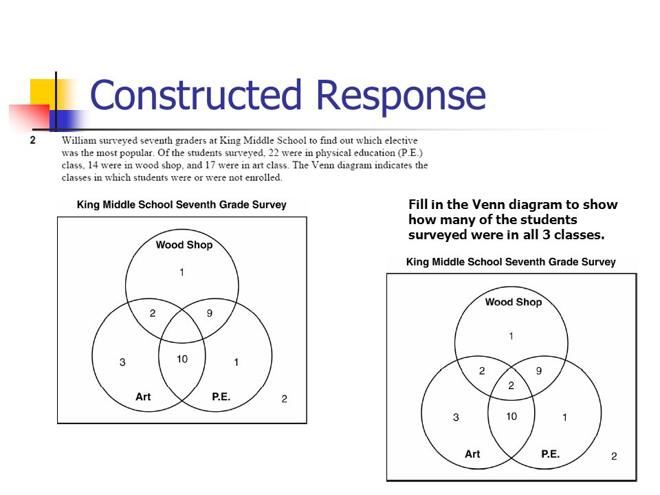 Constructed Response Fill in the Venn diagram to show how many of the students surveyed were in all 3 classes.