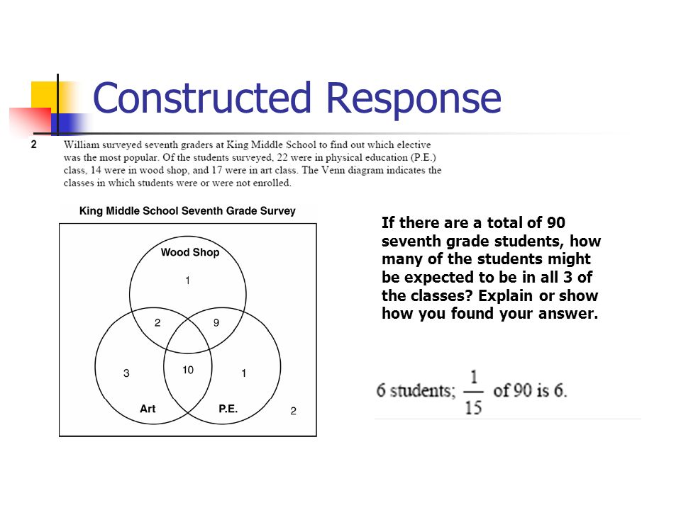 Constructed Response If there are a total of 90 seventh grade students, how many of the students might be expected to be in all 3 of the classes.