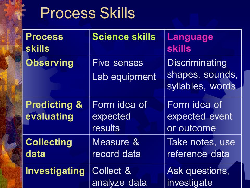 Process Skills Process skills Science skillsLanguage skills ObservingFive senses Lab equipment Discriminating shapes, sounds, syllables, words Predict