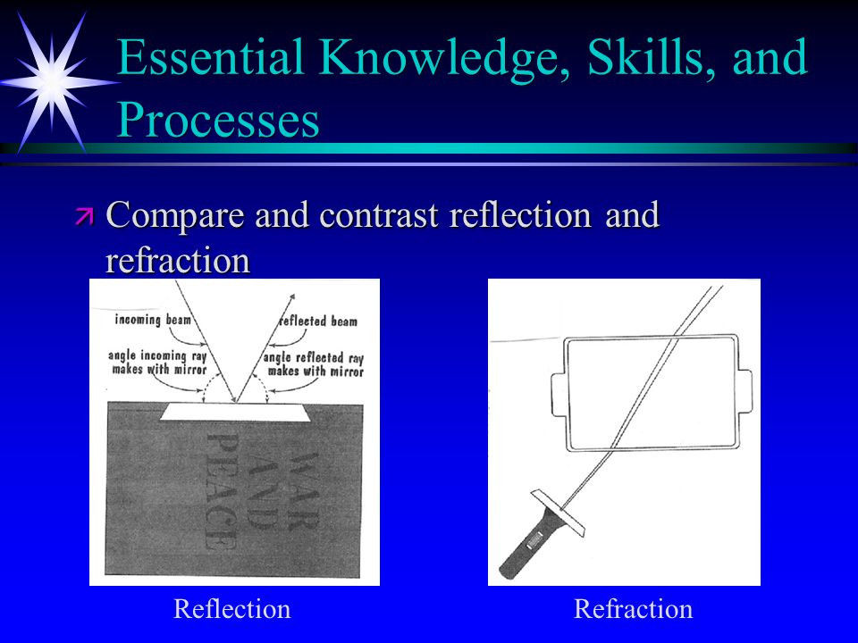 Essential Knowledge, Skills, and Processes ä Compare and contrast reflection and refraction Reflection Refraction