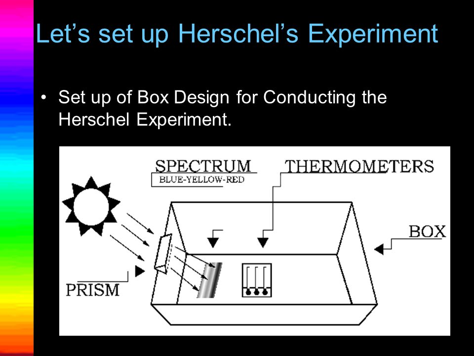 Lets take a look at Herschels Experiment Herschels Experiment –Discovered Invisible Light –In 1800, Herschel places his control thermometer just outsi