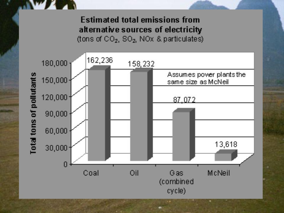 McNeil Emissions