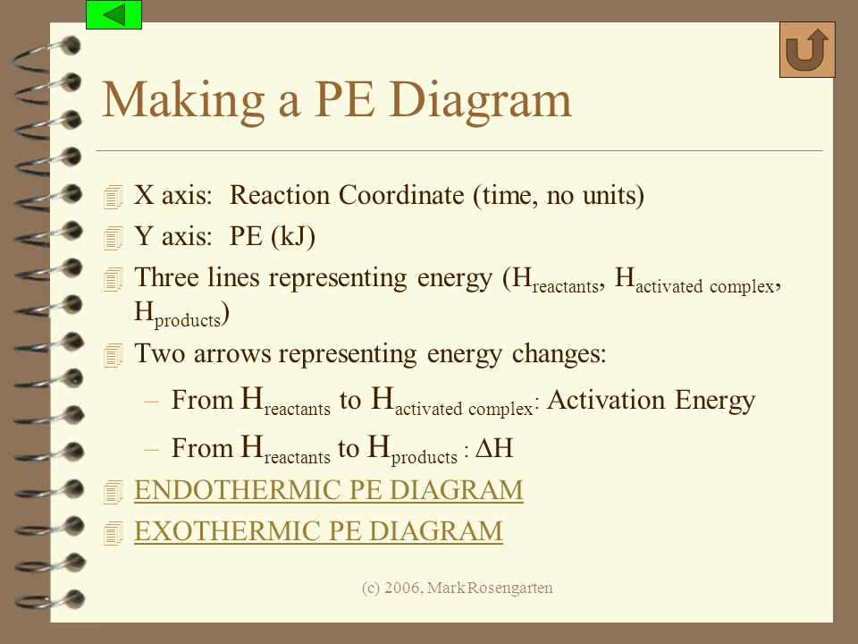 (c) 2006, Mark Rosengarten Making a PE Diagram 4 X axis: Reaction Coordinate (time, no units) 4 Y axis: PE (kJ) 4 Three lines representing energy (H r
