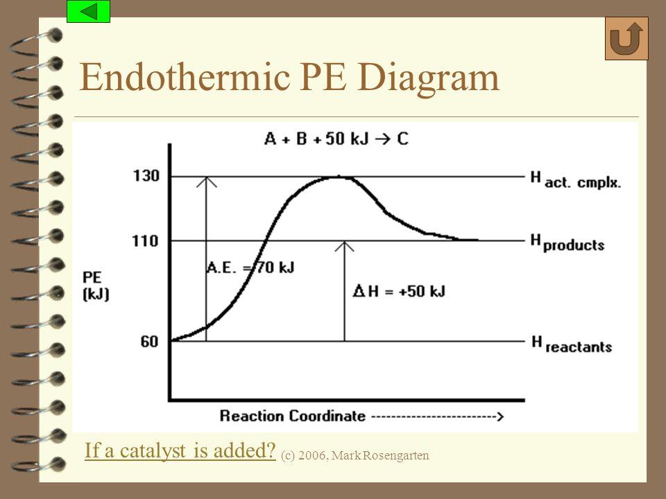 (c) 2006, Mark Rosengarten Endothermic PE Diagram If a catalyst is added?