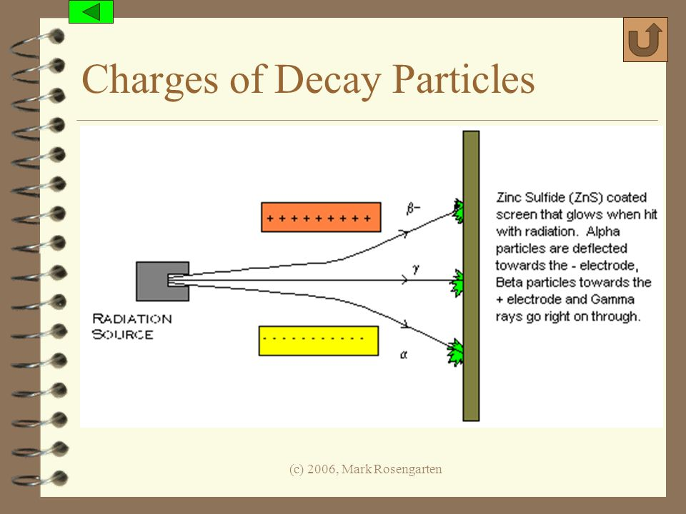 (c) 2006, Mark Rosengarten Charges of Decay Particles