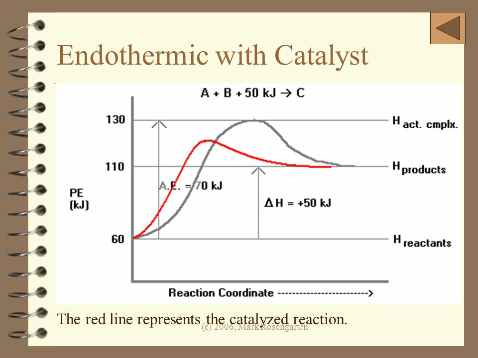(c) 2006, Mark Rosengarten Endothermic with Catalyst The red line represents the catalyzed reaction.