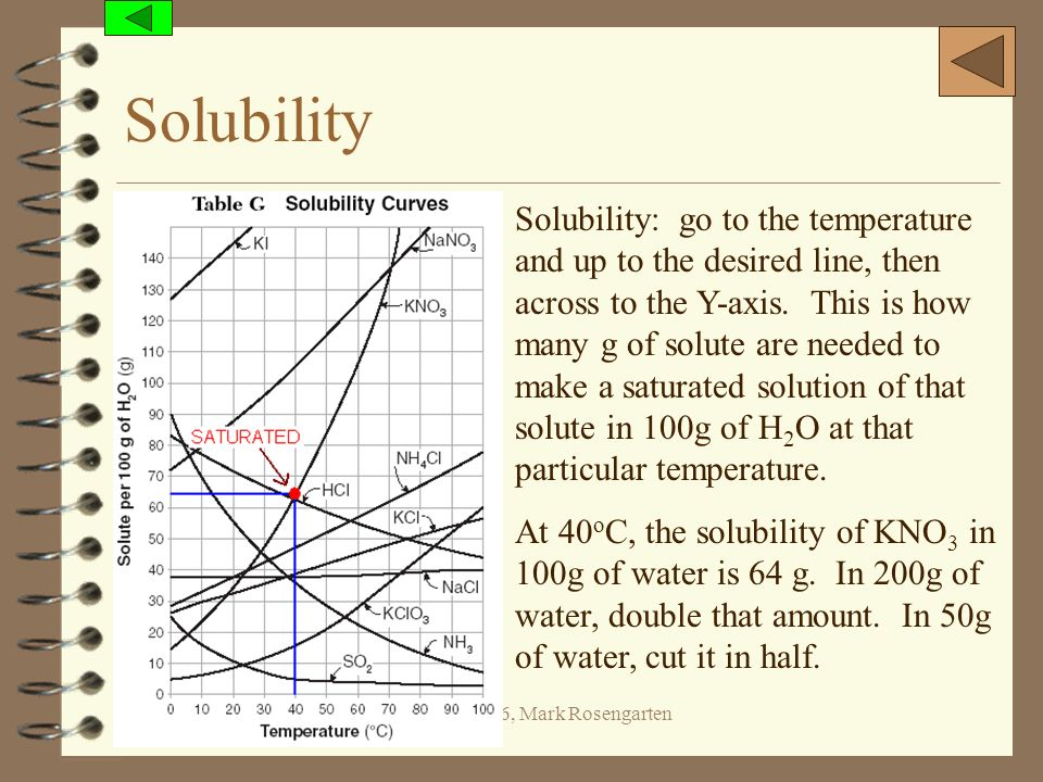 (c) 2006, Mark Rosengarten Solubility Solubility: go to the temperature and up to the desired line, then across to the Y-axis. This is how many g of s