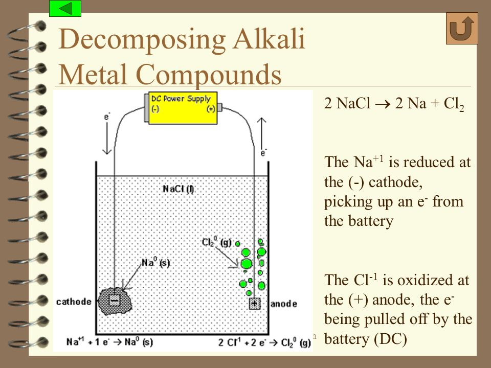 (c) 2006, Mark Rosengarten Decomposing Alkali Metal Compounds 2 NaCl 2 Na + Cl 2 The Na +1 is reduced at the (-) cathode, picking up an e - from the b