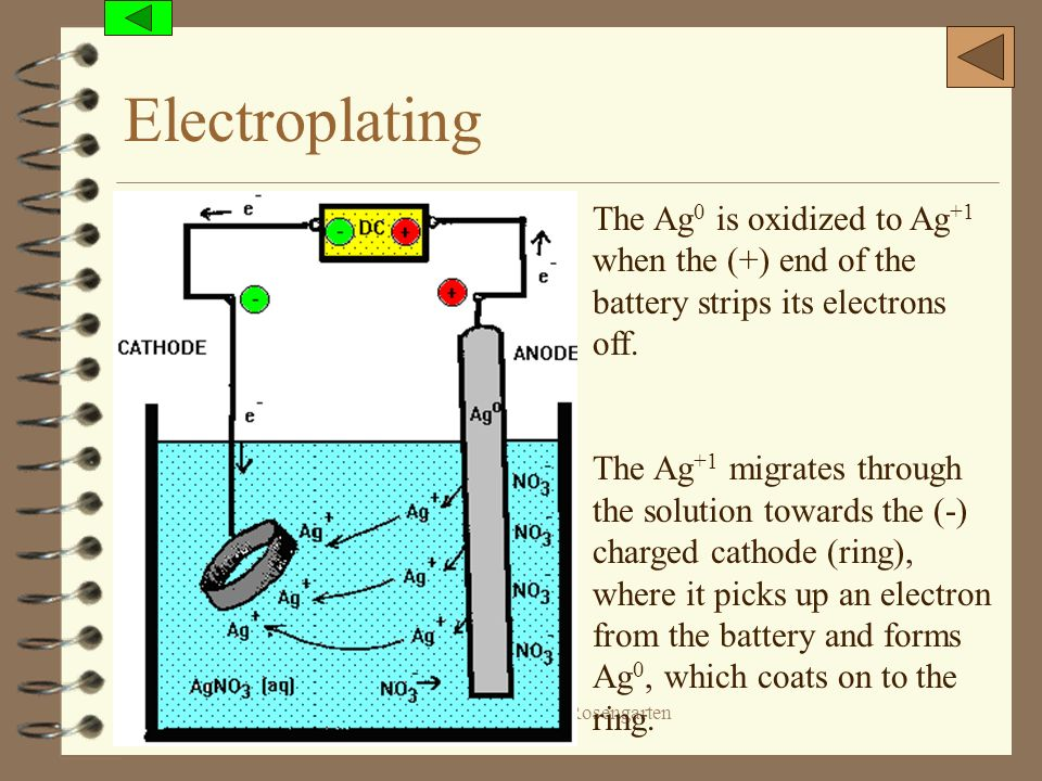 (c) 2006, Mark Rosengarten Electroplating The Ag 0 is oxidized to Ag +1 when the (+) end of the battery strips its electrons off. The Ag +1 migrates t