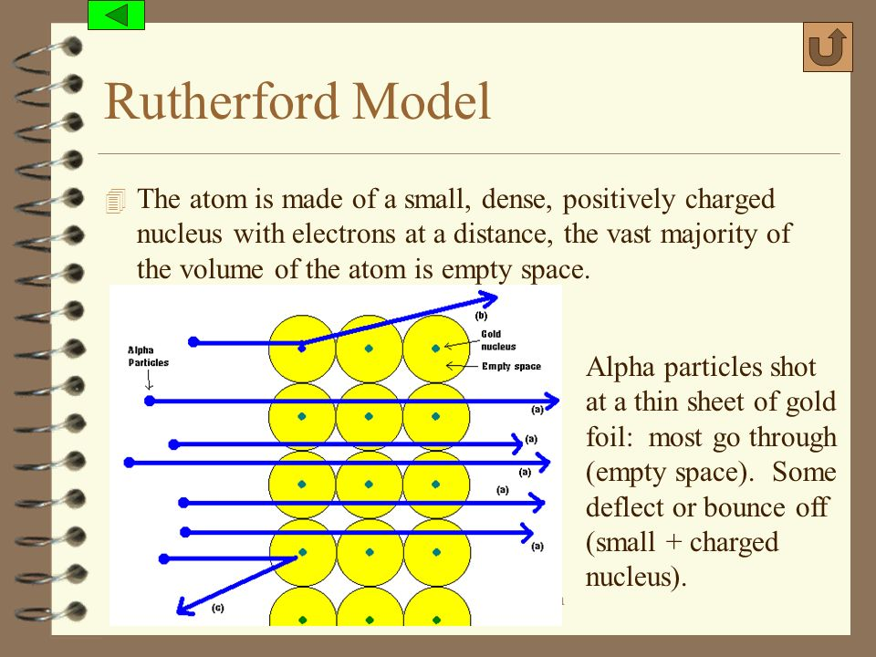 (c) 2006, Mark Rosengarten Rutherford Model 4 The atom is made of a small, dense, positively charged nucleus with electrons at a distance, the vast ma